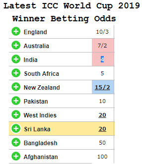 Cricket world cup 2021 betting odds how to make money by betting