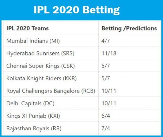 IPL 2020 Betting Odds