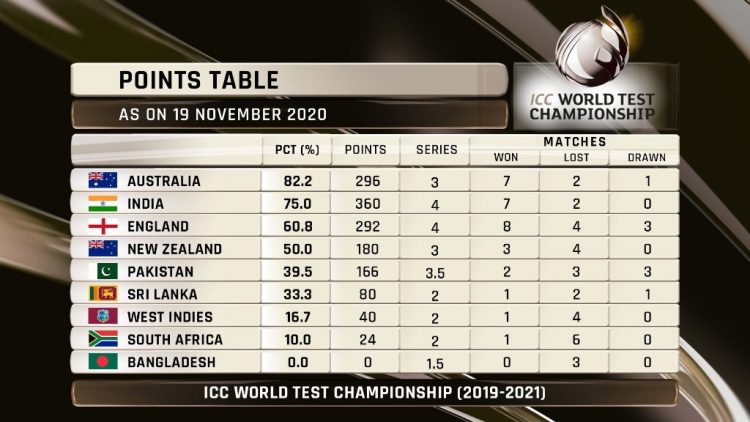 ICC World Test Championship new standings .  India vs Australia: Adelaide to get test boost, lockdown released