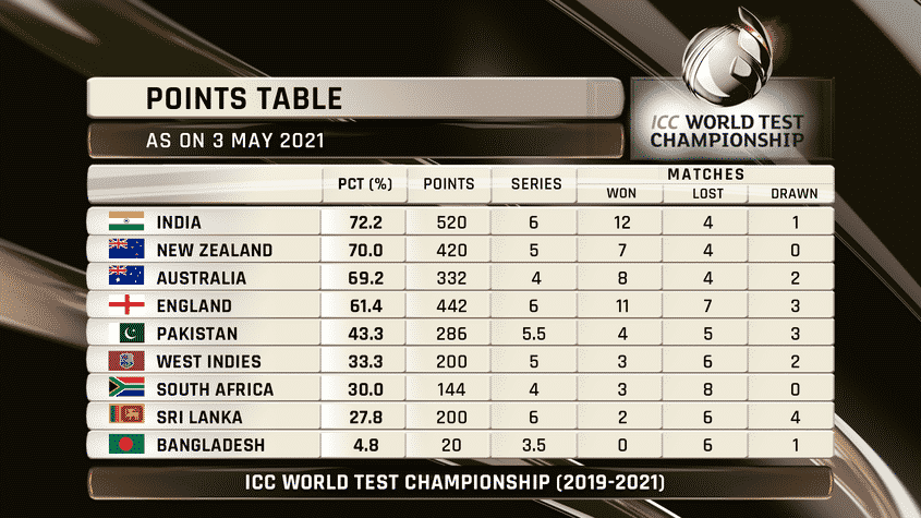 ICC World Test Championship Points Table. Image: ICC