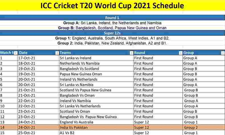 ICC Cricket T20 World Cup 2021 Schedule, Team, Venue, Time Table, PDF,  Point Table, Ranking & Winning Prediction - ICC Cricket Schedule
